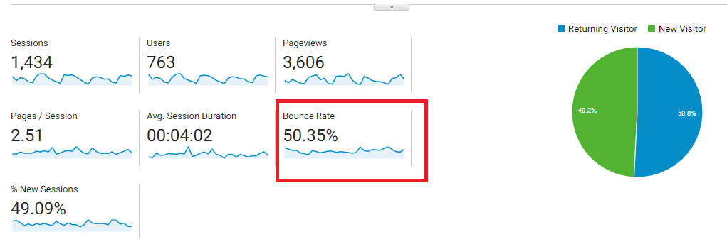 bounce rate of website