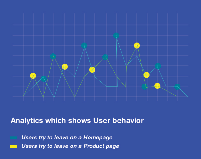 know user's behaviour