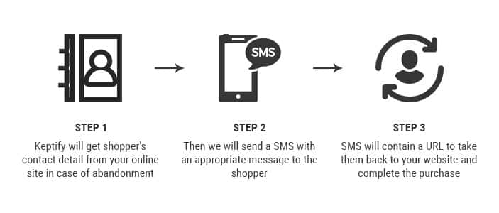 how does SMS remarketing work