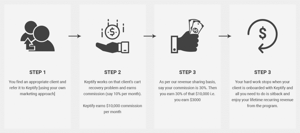 How Keptify Affiliate Program works?