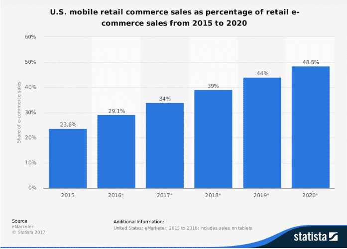 mobile retail commerce